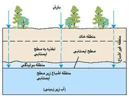 پاورپوینت بررسی جریان آب زیر زمینی